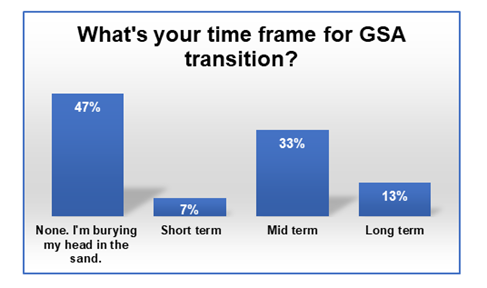 GSA transition time frame survey