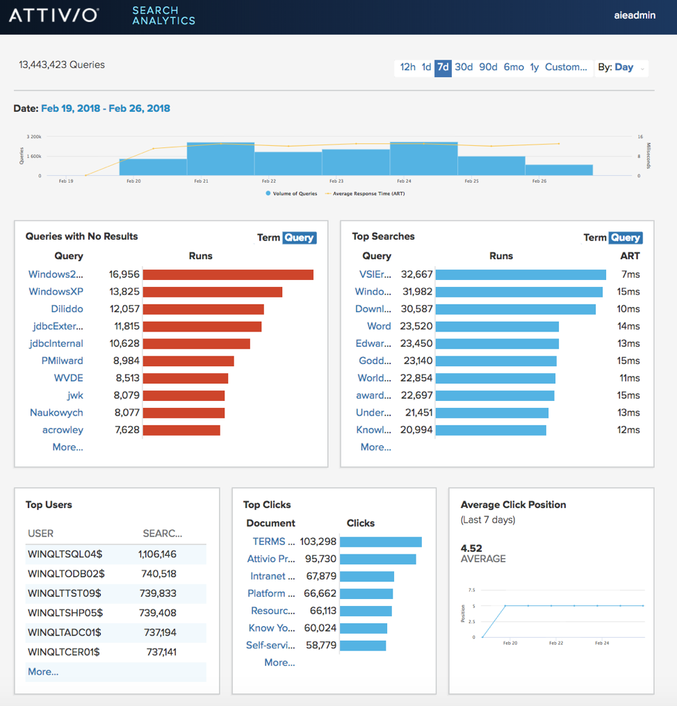 Search Analytics Dashboard