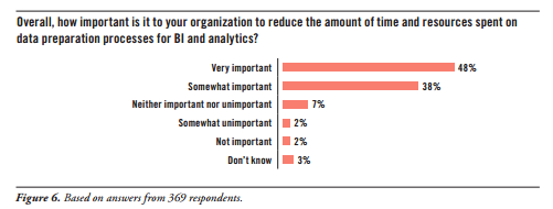 Source: Improving Data Preparation for Business Analytics, by David Stodder, TDWI Research