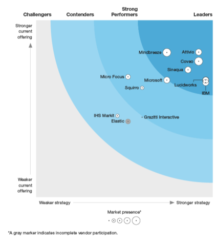 Forrester Wave Cognitive Search report graph